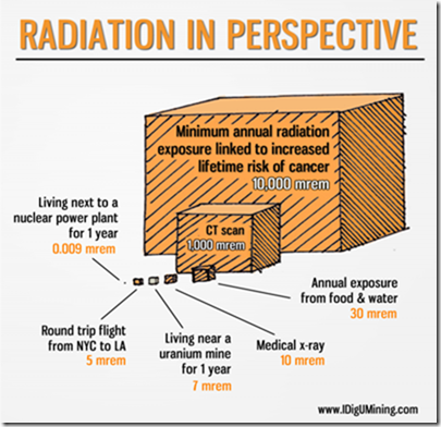 radiation-in-perspective
