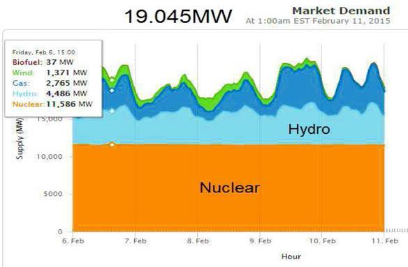 Gov&Wade2015-market-demand-graph